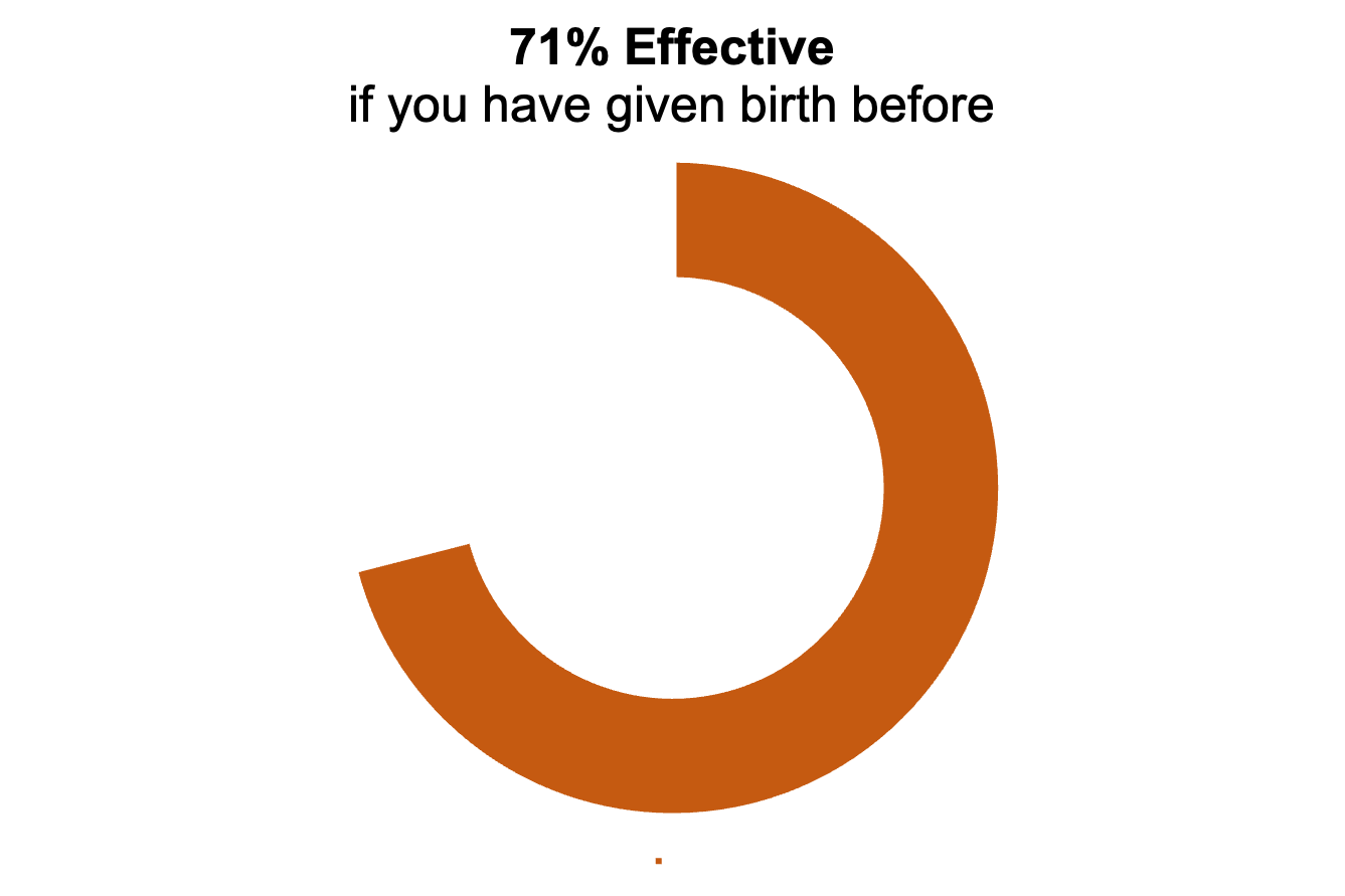 """Orange donut chart showing 71%. The title says """"71% effective if you have given birth before"""""""