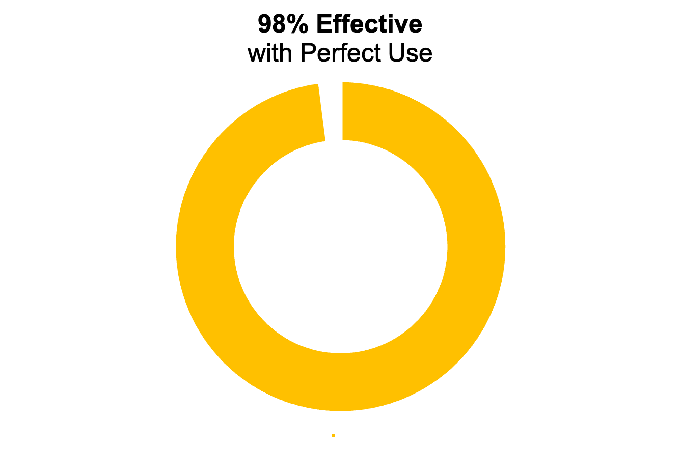 """Yellow donut chart showing 98%. The title says """"98% effective with perfect use"""""""