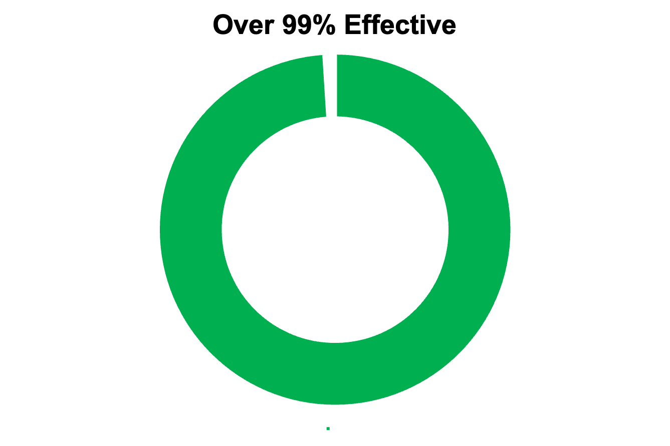 """Donut chart showing 99%. The title says """"Over 99% effective"""""""