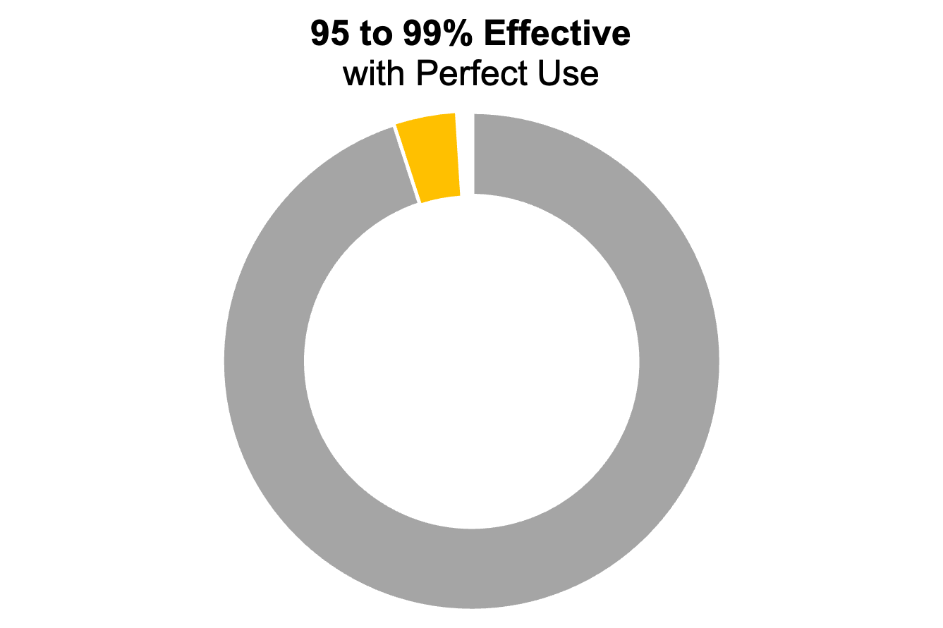 """Donut chart with three segments. The caption says """"95 to 99% effective with perfect use"""""""