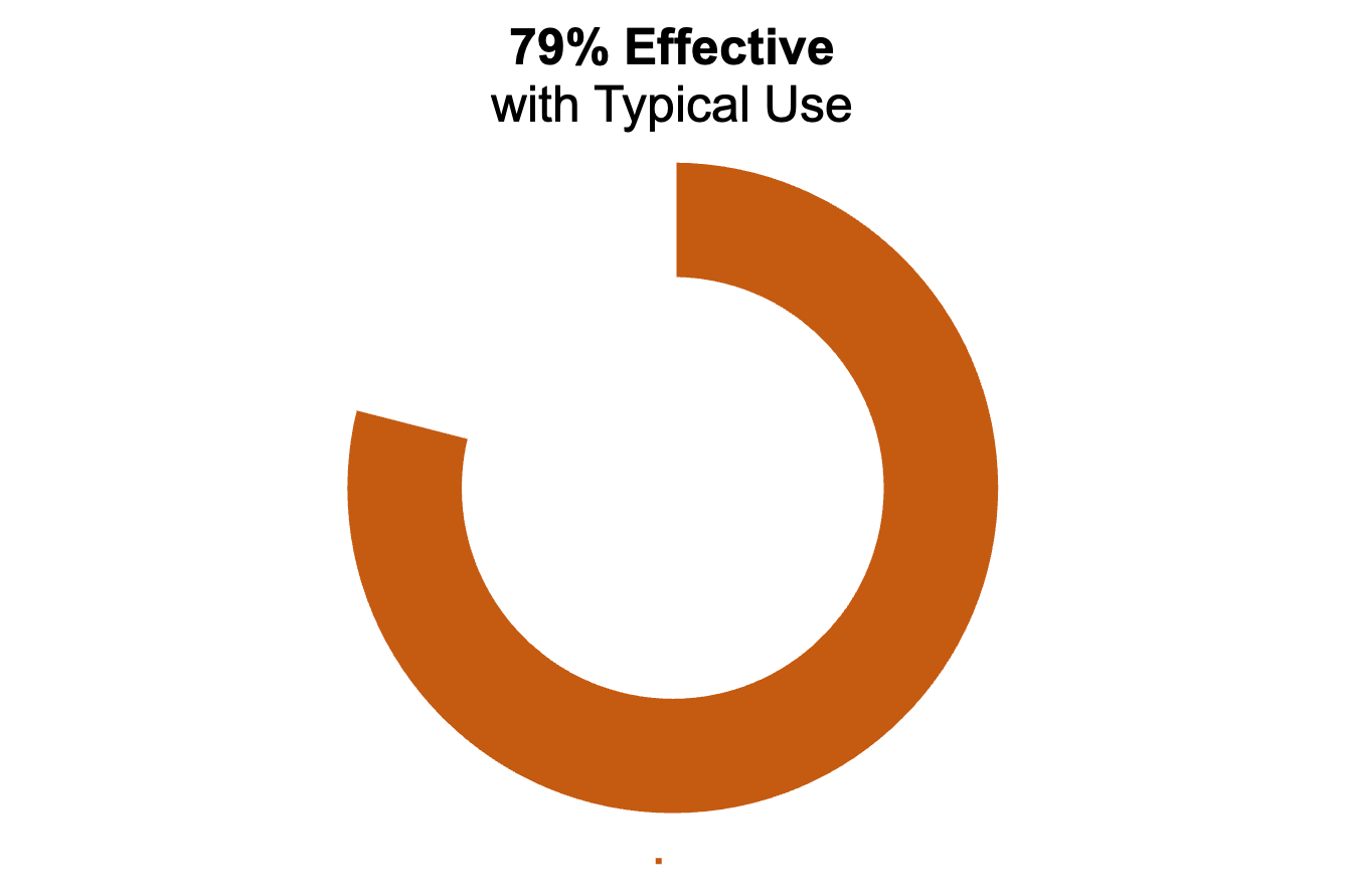 """Orange donut chart showing 79%. The title says """"79% effective with typical use"""""""