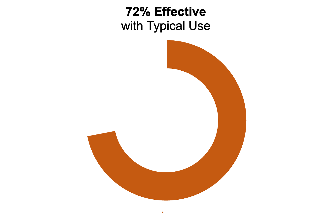 """Orange donut chart showing 72%. The title says """"72% effective with typical use"""""""