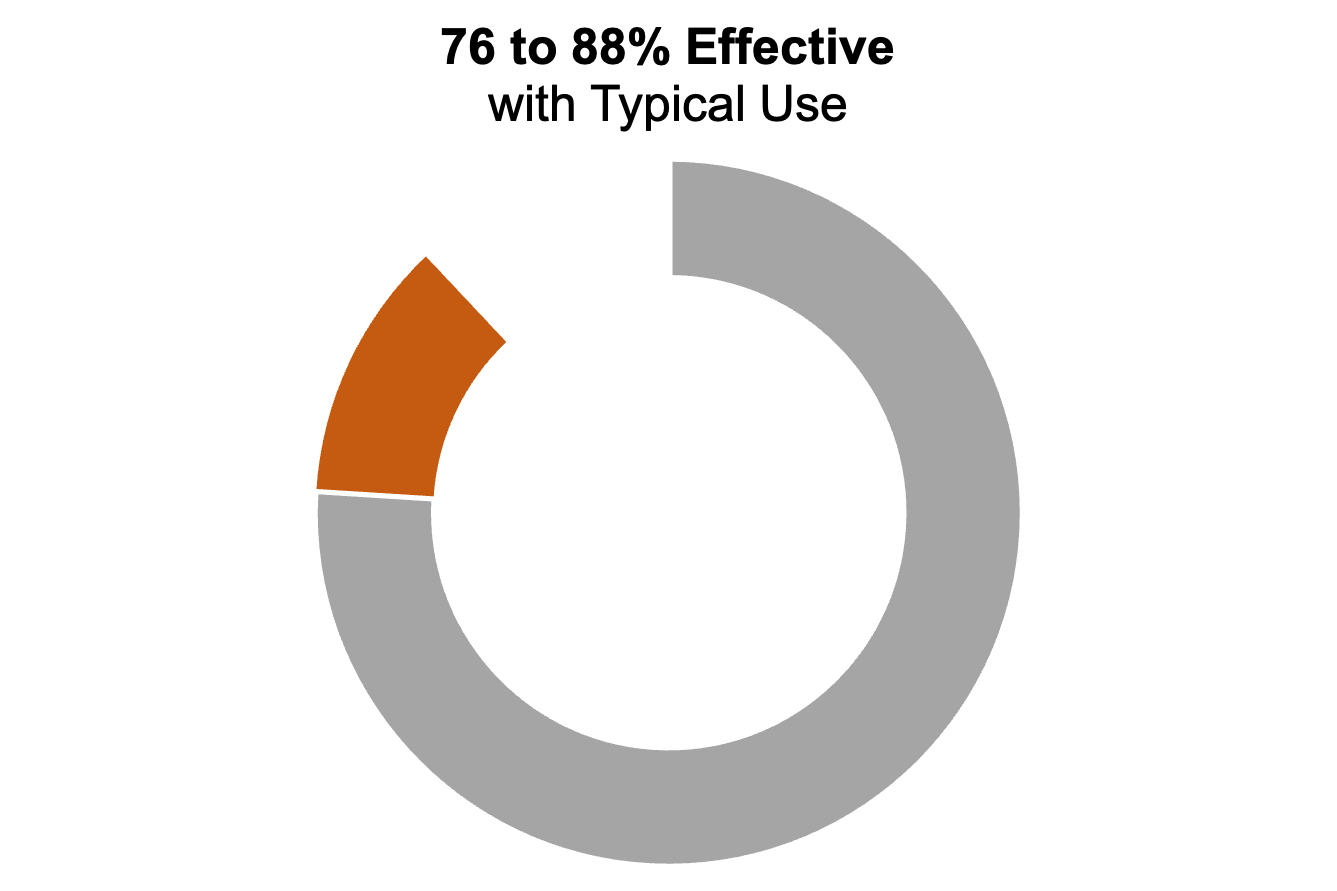 """Donut chart with three segments. The caption says """"76 to 88% effective with typical use"""""""