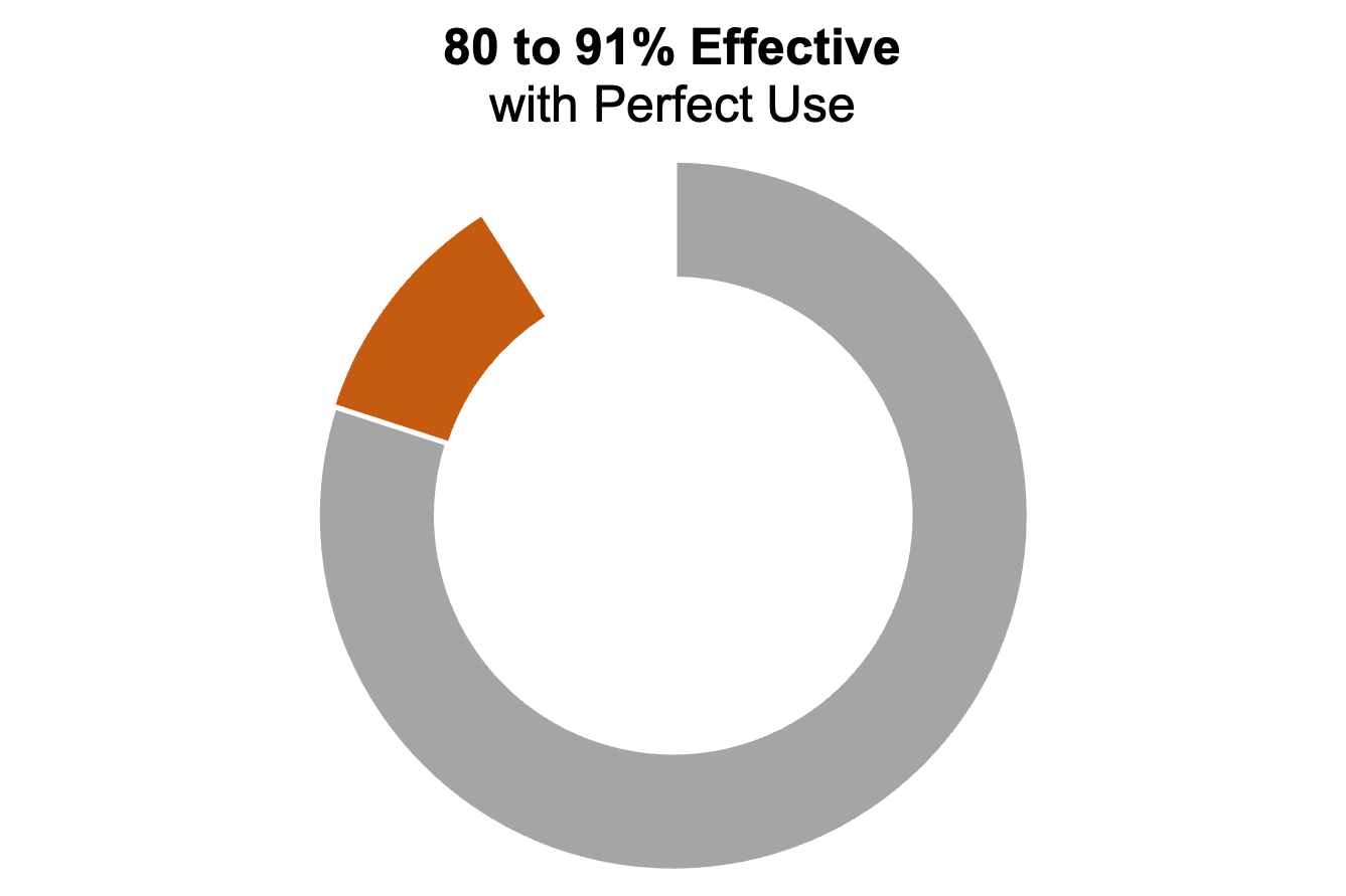 """Donut chart with three segments. The caption says """"80 to 91% effective with perfect use"""""""