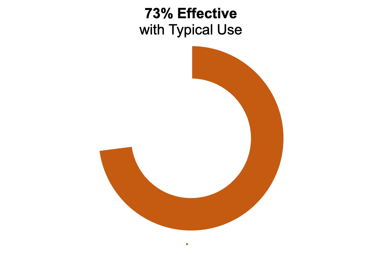 """Orange donut chart showing 73%. The title says """"73% effective with typical use"""""""